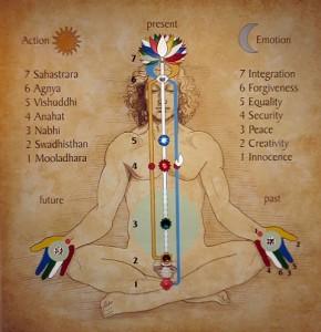 Sahaja Yoga chakras